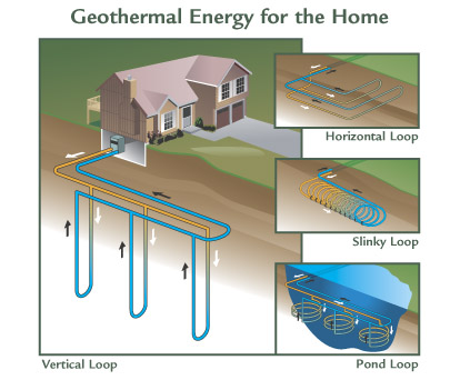 When Choosing A Heating System There Are Four Common Loop Systems    Vertical, Horizontal, Slinky And Pond.