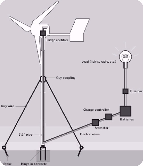 diy wind turbine free plans homemade windmill designs diy wind turbine ...