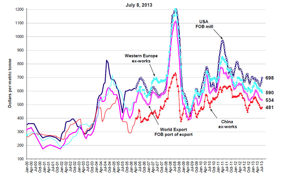 The Price of Benchmark Steel, January 2000 to July 2013